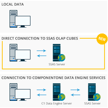 Microsoft SSAS Cube support in OLAP